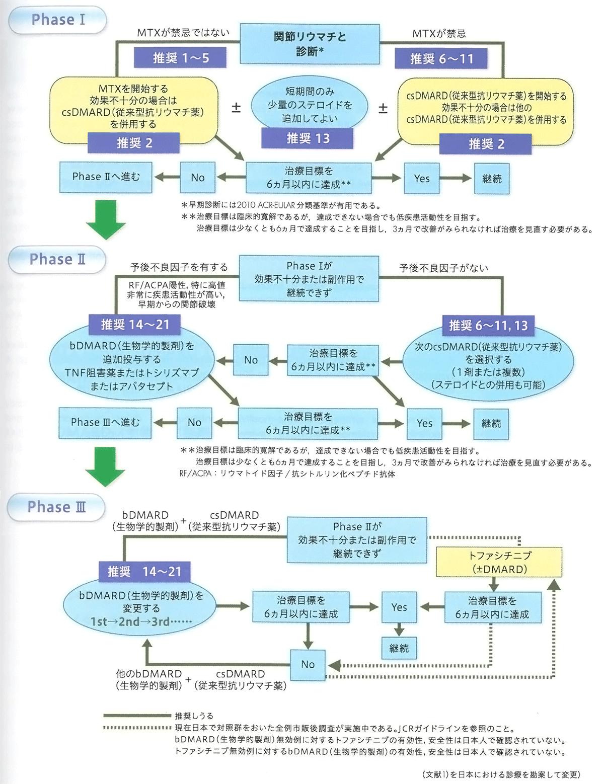 日本リウマチ学会の関節リウマチ診療ガイドライン 2014